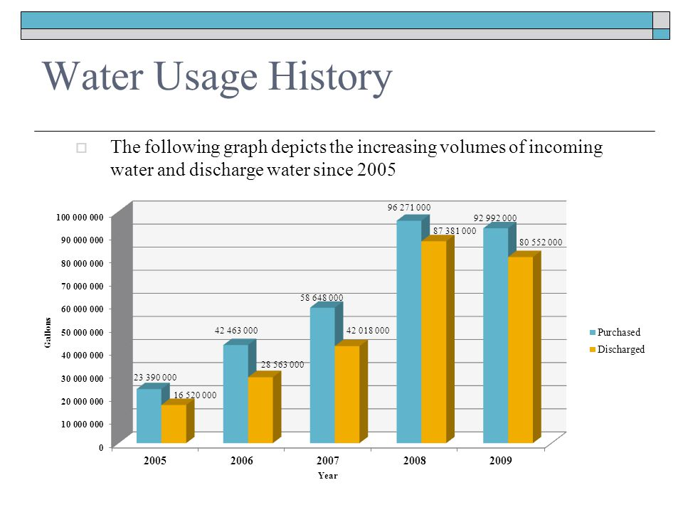 Water Usage History  The following graph depicts the increasing volumes of incoming water and discharge water since 2005