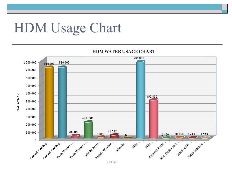 HDM Usage Chart