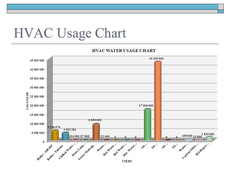 HVAC Usage Chart