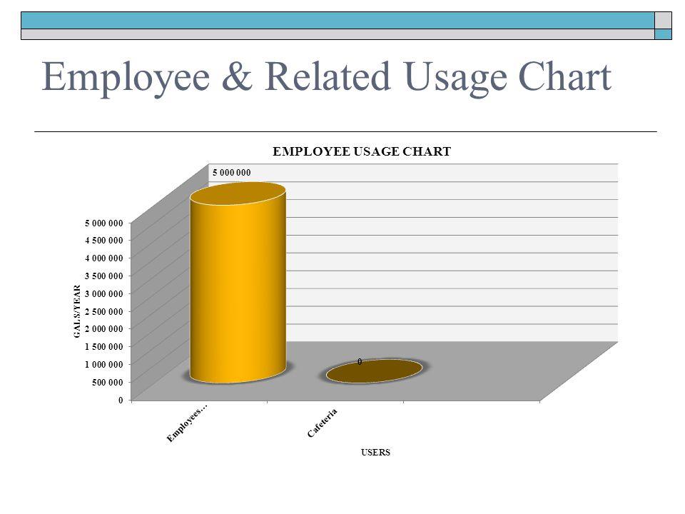 Employee & Related Usage Chart