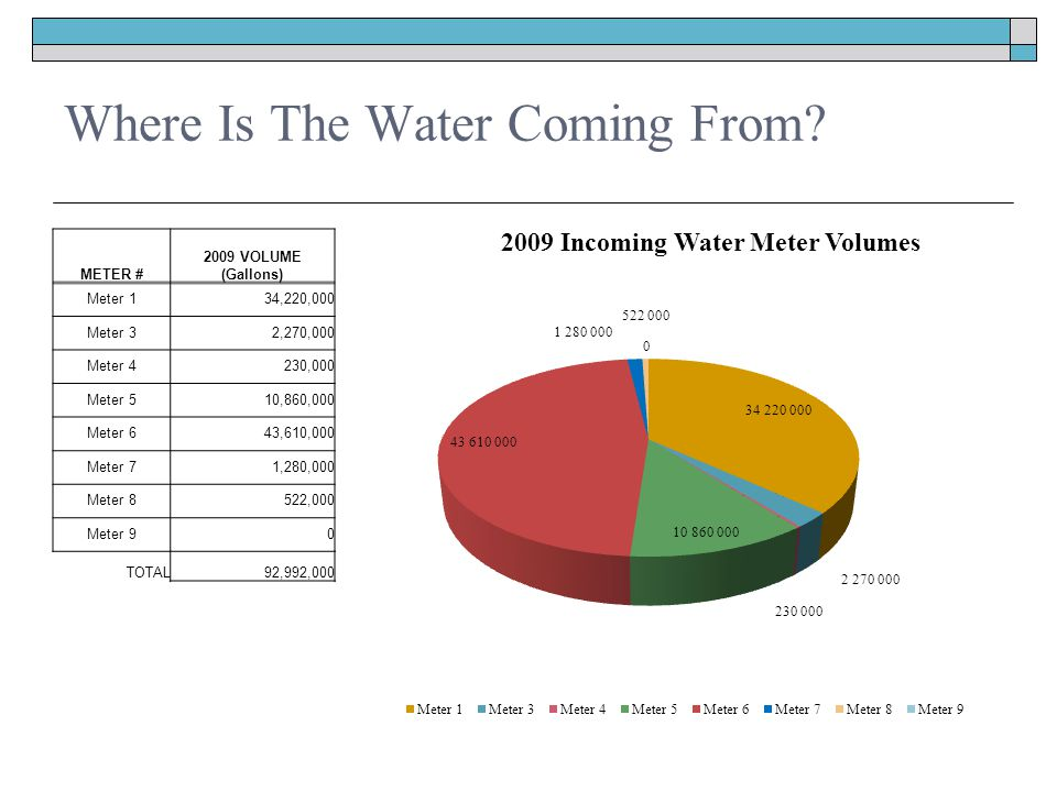 Where Is The Water Coming From.