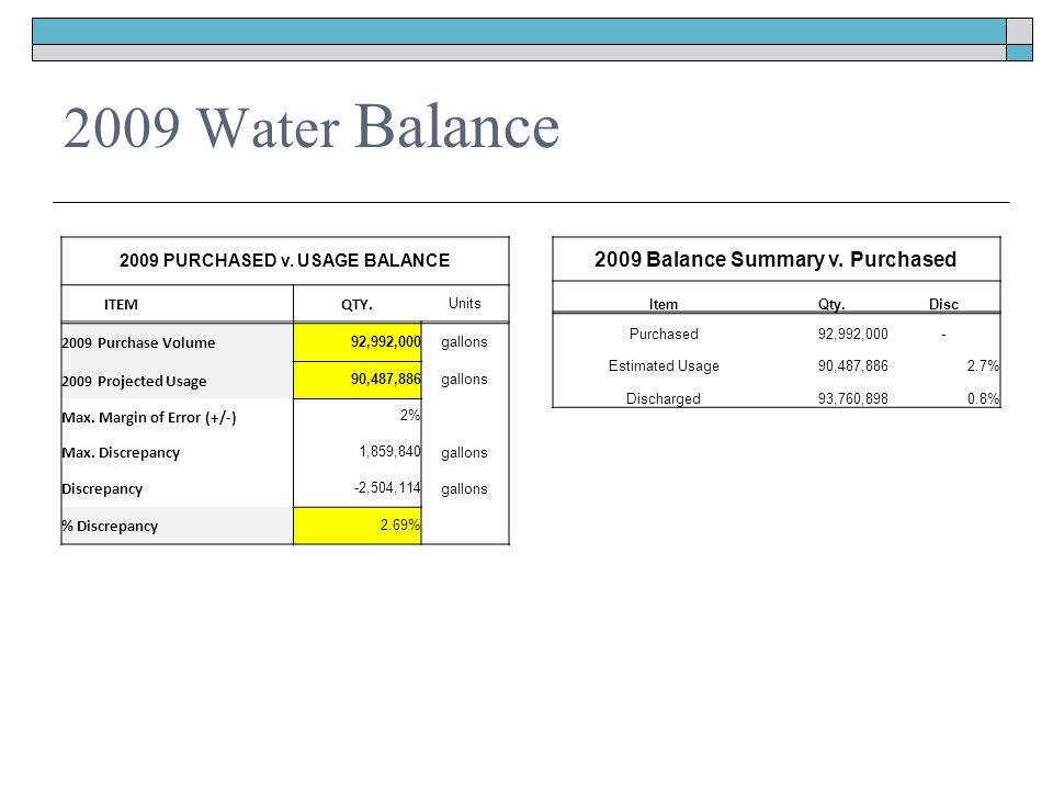 2009 Water Balance 2009 PURCHASED v. USAGE BALANCE ITEM QTY.