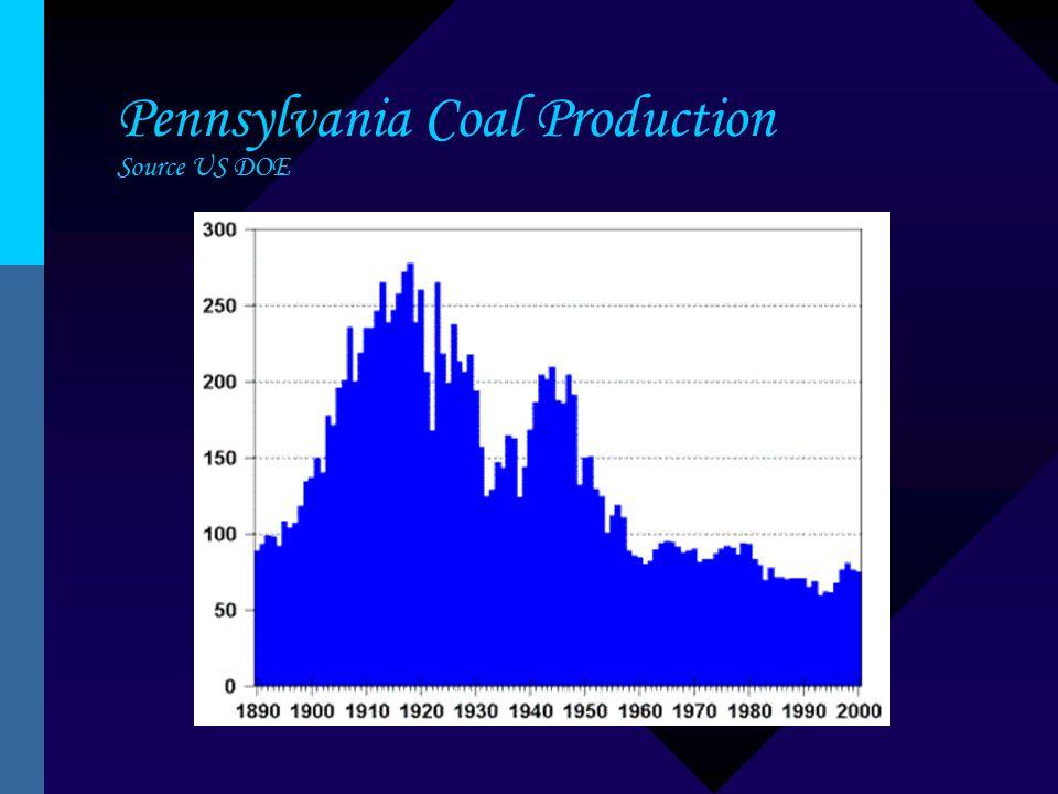 Pennsylvania Coal Production Source US DOE