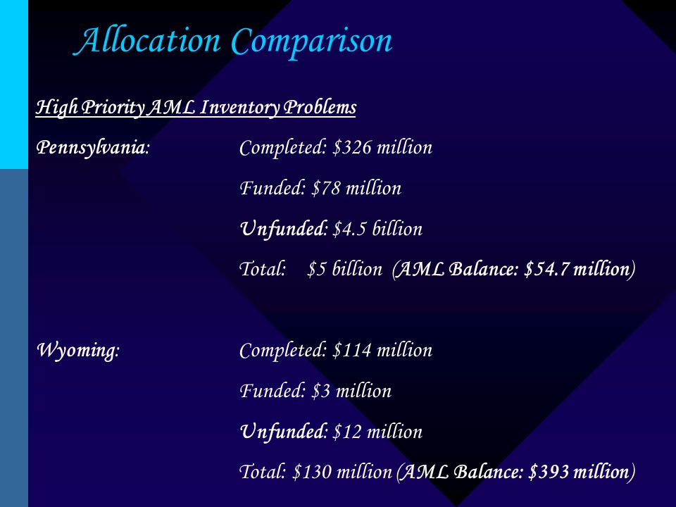 Allocation Comparison High Priority AML Inventory Problems Pennsylvania:Completed: $326 million Funded: $78 million Unfunded: $4.5 billion Total:$5 billion (AML Balance: $54.7 million) Wyoming:Completed: $114 million Funded: $3 million Unfunded: $12 million Total: $130 million (AML Balance: $393 million)
