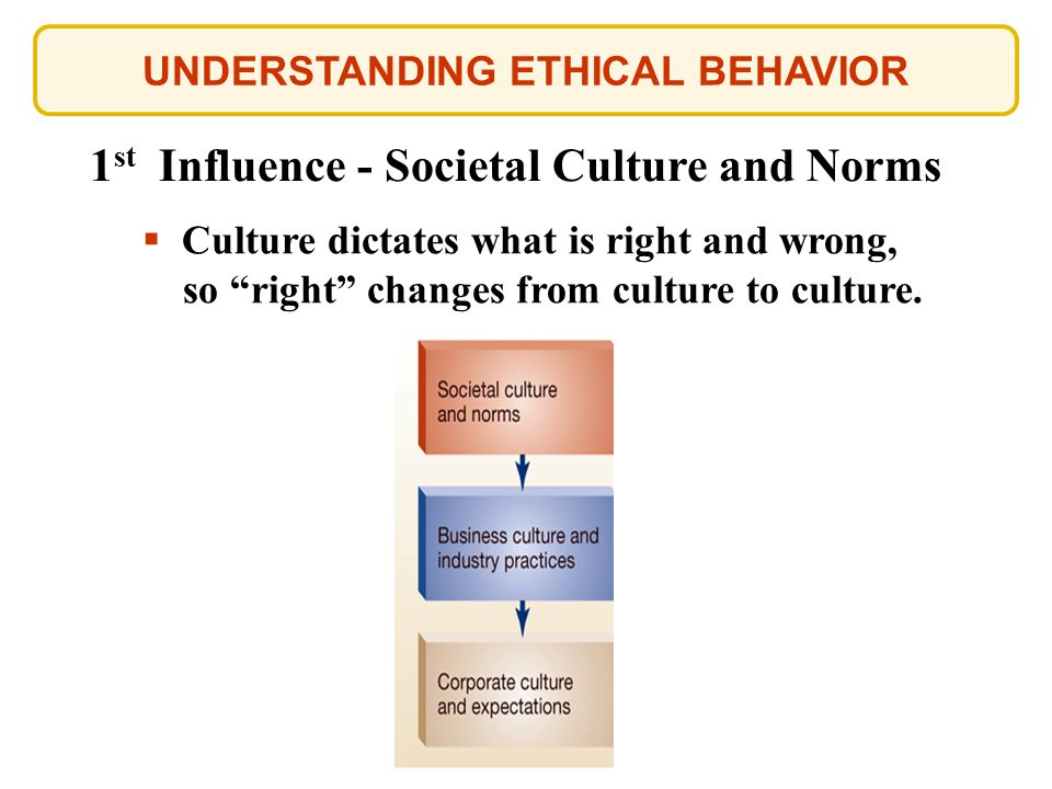 UNDERSTANDING ETHICAL BEHAVIOR 1 st Influence - Societal Culture and Norms  Culture dictates what is right and wrong, so right changes from culture to culture.