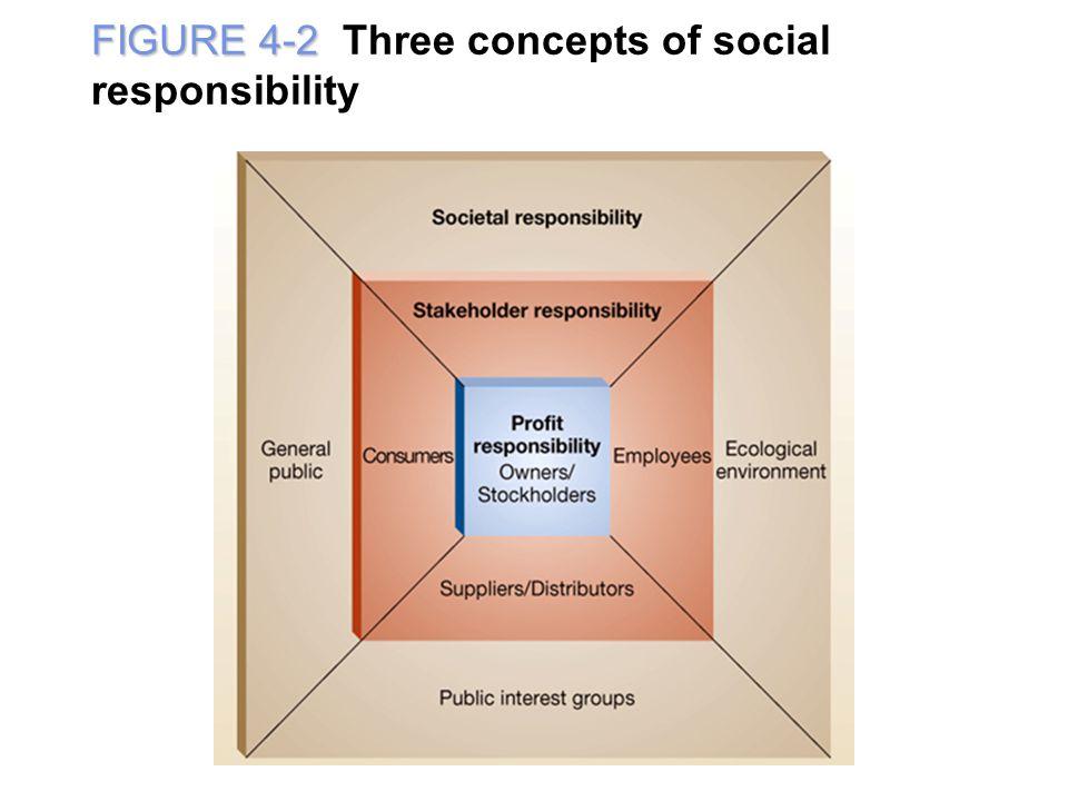 FIGURE 4-2 FIGURE 4-2 Three concepts of social responsibility