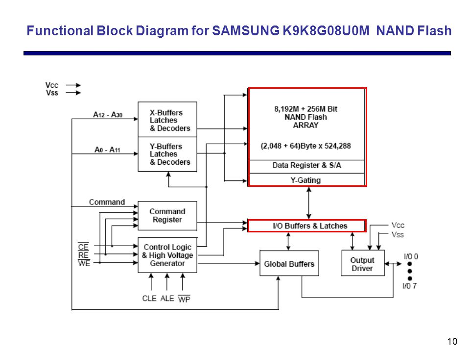 10 Functional Block Diagram for SAMSUNG K9K8G08U0M NAND Flash
