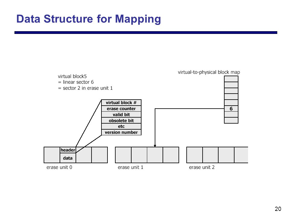 20 Data Structure for Mapping