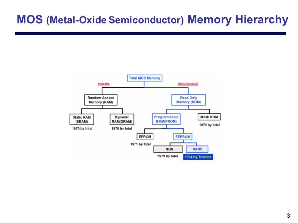 14 Outline Flash Memory Technology –NAND vs.