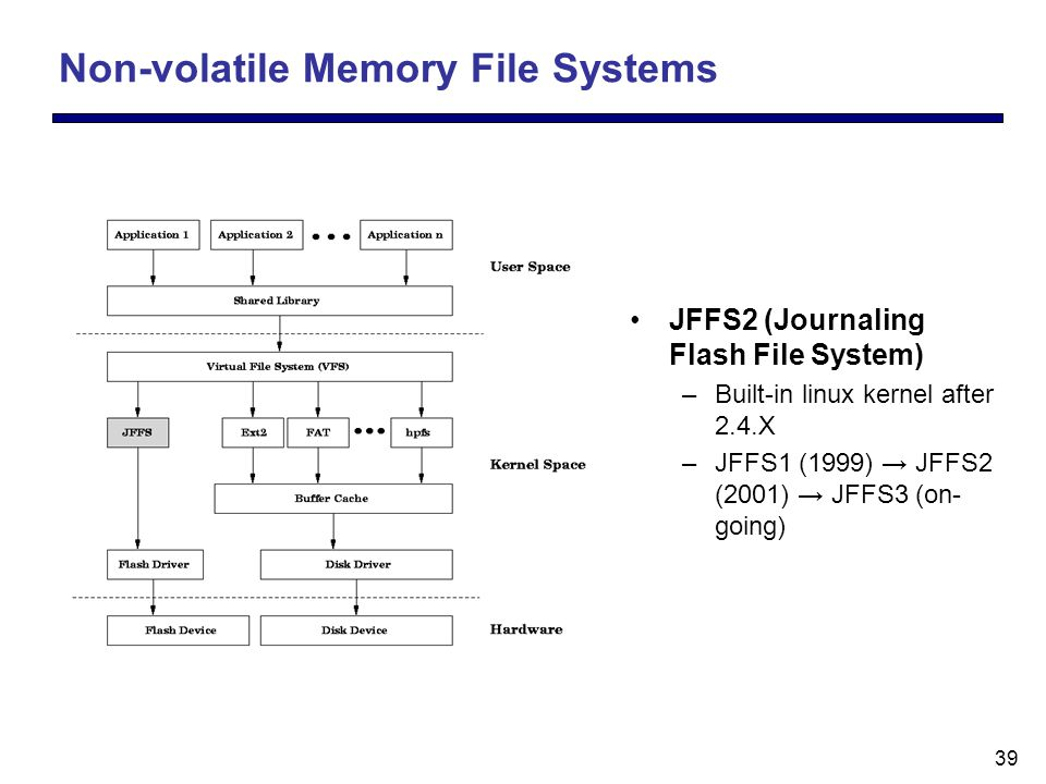 39 Non-volatile Memory File Systems JFFS2 (Journaling Flash File System) –Built-in linux kernel after 2.4.X –JFFS1 (1999) → JFFS2 (2001) → JFFS3 (on- going)