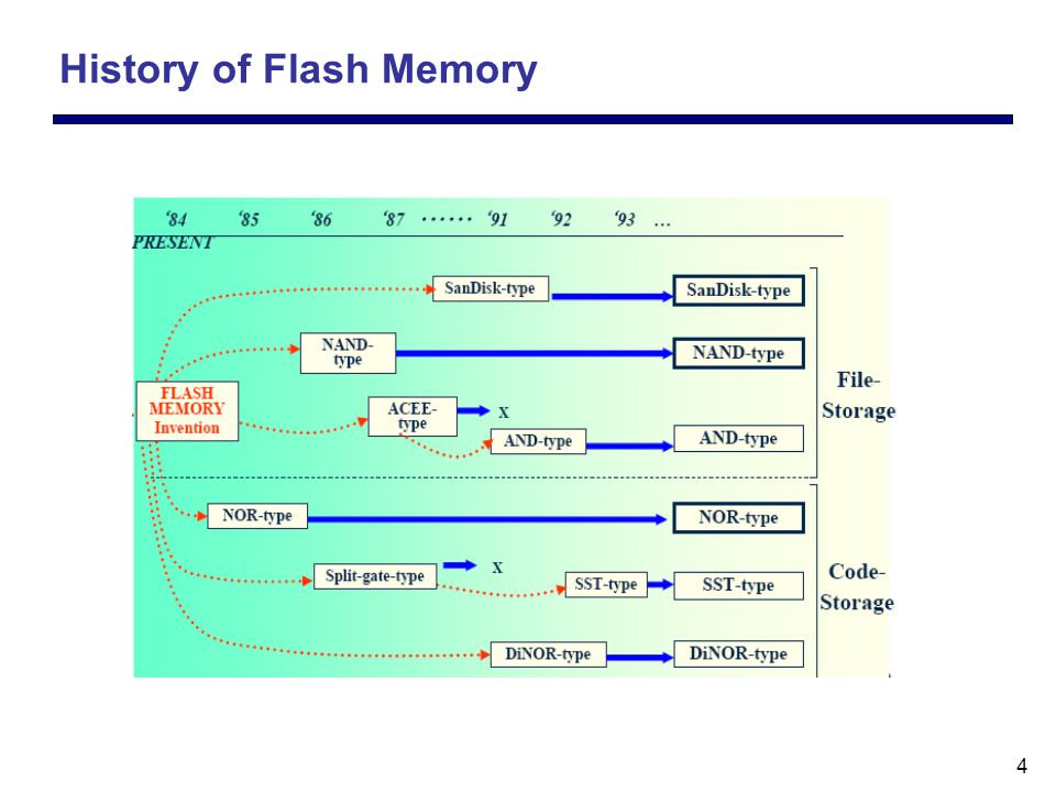 5 NOR and NAND Flash Array (a) NOR (b) NAND