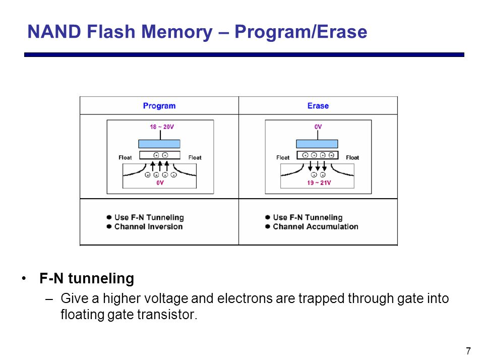 38 NVCache [MASCOTS'06] To reduce the power consumption of disk NVCache –To reduce disk power consumption by combining adaptive disk spin-down algorithm –To extend spin-down periods by undertaking in NVCache