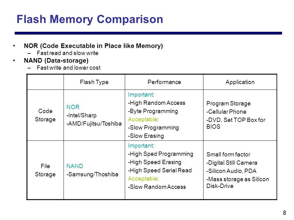 9 NAND Flash Non-Volatile Flash Cards Various Standard Memory Cards