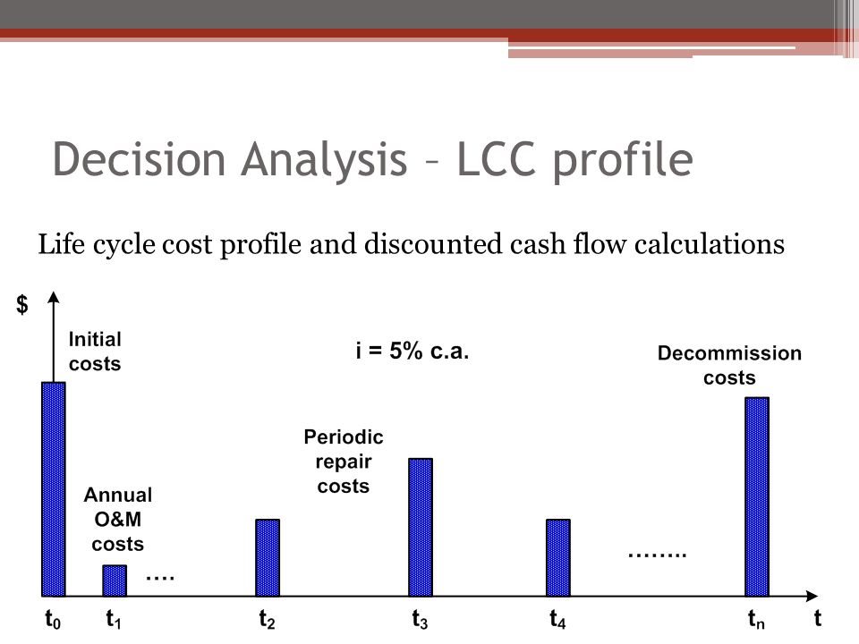 Decision Analysis – LCC profile Life cycle cost profile and discounted cash flow calculations