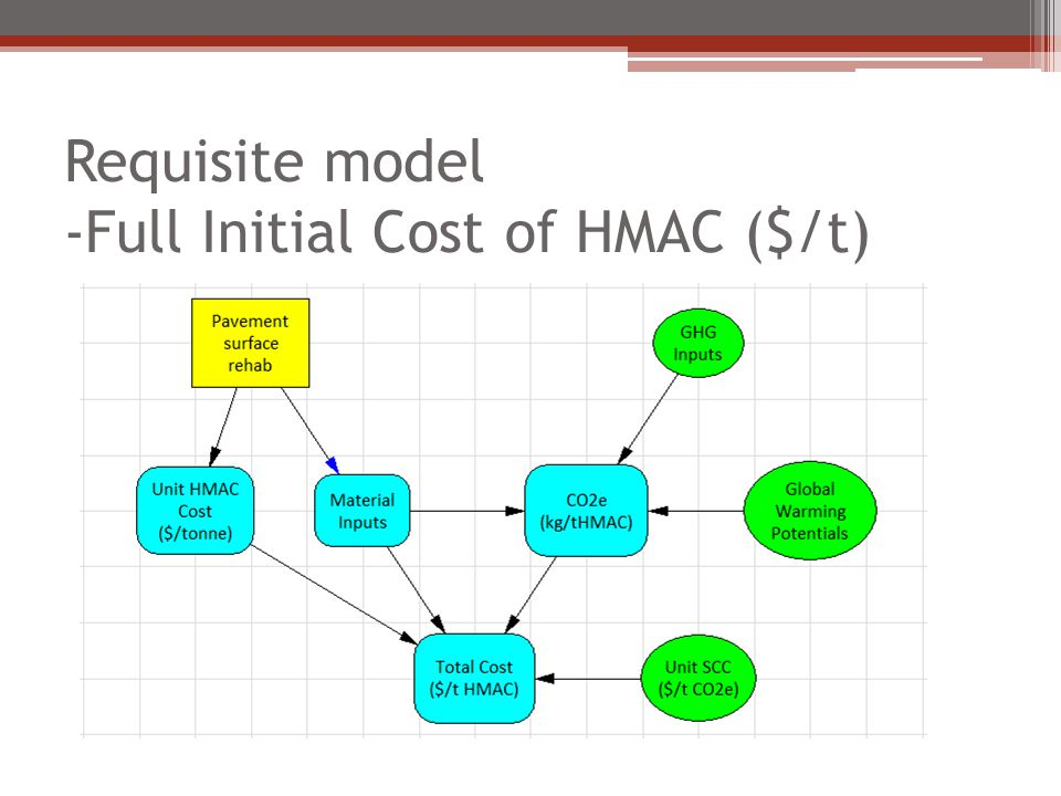 Requisite model -Full Initial Cost of HMAC ($/t)