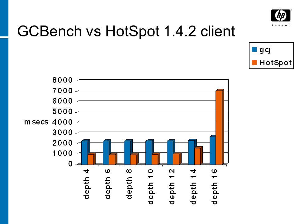 GCBench vs HotSpot 1.4.2 client