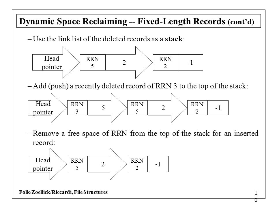 Folk/Zoellick/Riccardi, File Structures 1010 Dynamic Space Reclaiming -- Fixed-Length Records (cont'd) –Use the link list of the deleted records as a