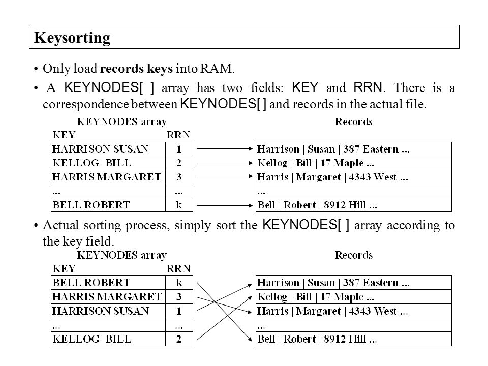 Keysorting Only load records keys into RAM. A KEYNODES[ ] array has two fields: KEY and RRN.