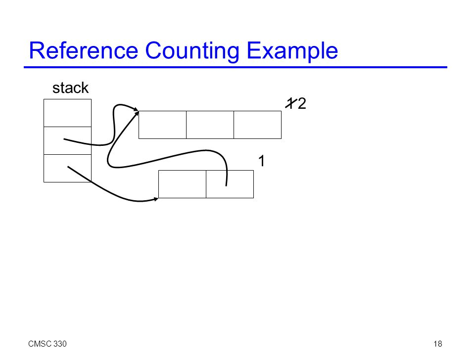 CMSC 33018 Reference Counting Example stack 1 1 2