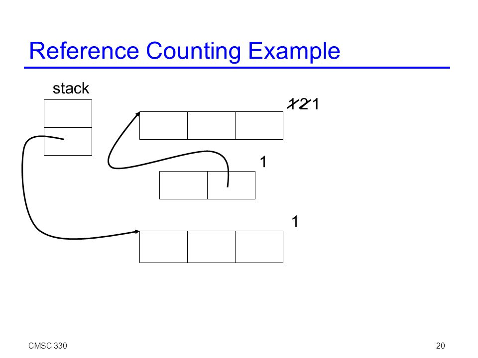 CMSC 33020 Reference Counting Example stack 1 1 2 1 1