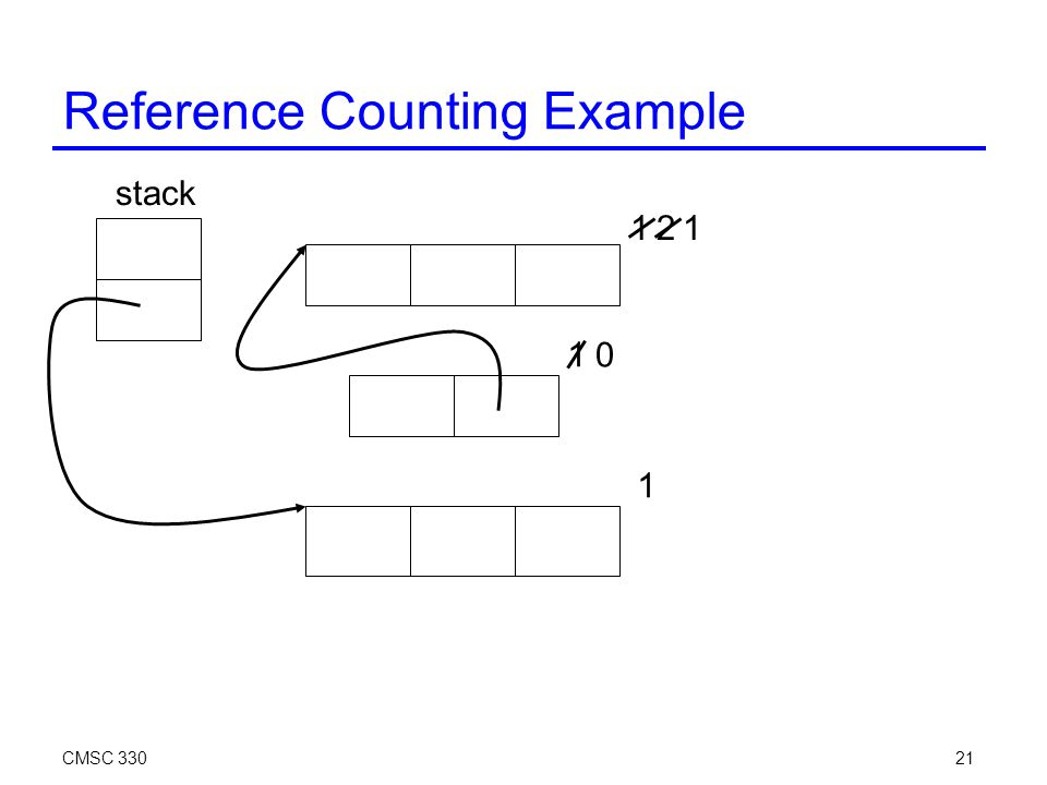 CMSC 33021 Reference Counting Example stack 1 1 2 1 1 0