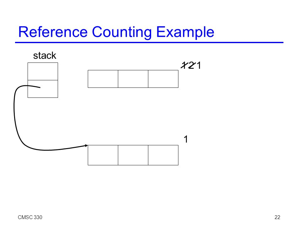 CMSC 33022 Reference Counting Example stack 12 1 1