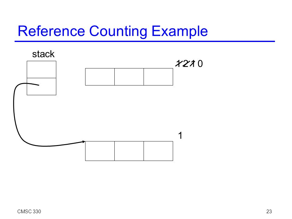 CMSC 33023 Reference Counting Example stack 12 1 10