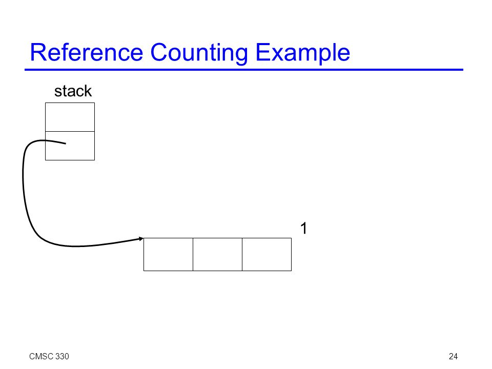 CMSC 33024 Reference Counting Example stack 1