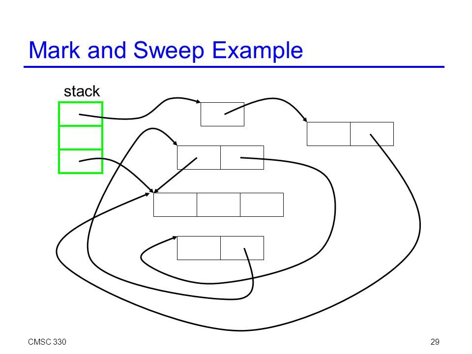 CMSC 33029 Mark and Sweep Example stack