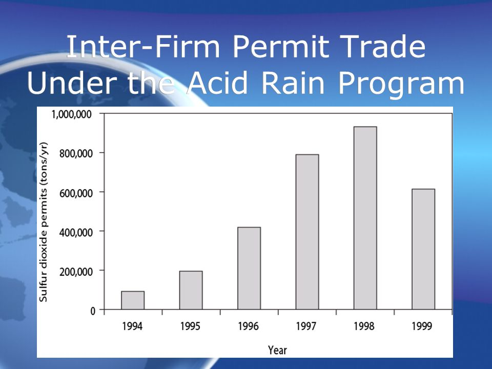 Inter-Firm Permit Trade Under the Acid Rain Program