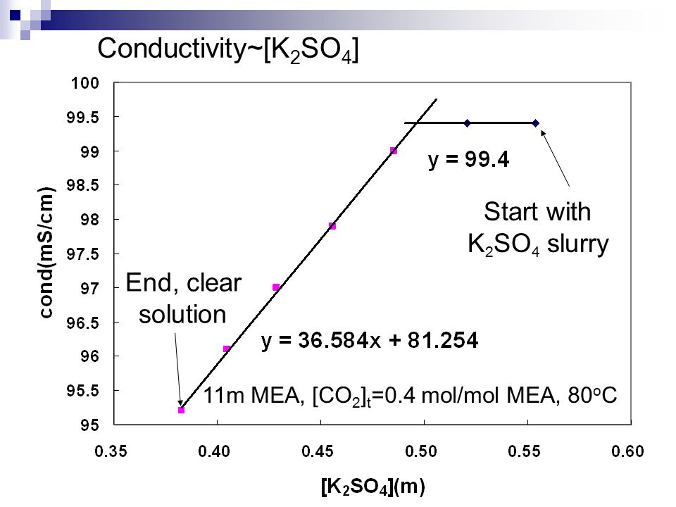 11m MEA, [CO 2 ] t =0.4 mol/mol MEA, 80 o C Conductivity~[K 2 SO 4 ] Start with K 2 SO 4 slurry End, clear solution