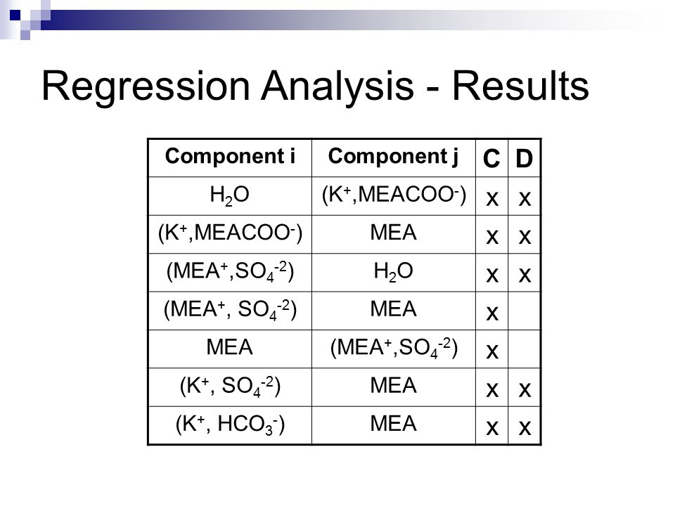 Regression Analysis - Results Component iComponent j CD H2OH2O(K +,MEACOO - ) xx MEA xx (MEA +,SO 4 -2 )H2OH2O xx MEA x (MEA +,SO 4 -2 ) x (K +, SO 4 -2 )MEA xx (K +, HCO 3 - )MEA xx