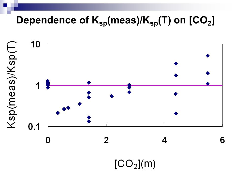 Dependence of K sp (meas)/K sp (T) on [CO 2 ]