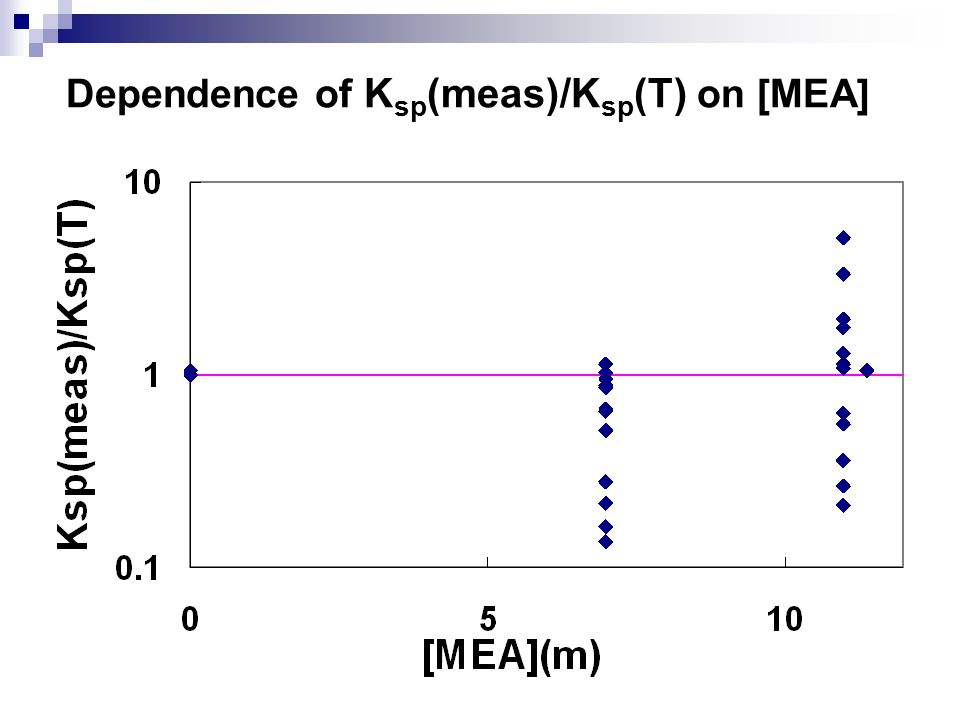 Dependence of K sp (meas)/K sp (T) on [MEA]