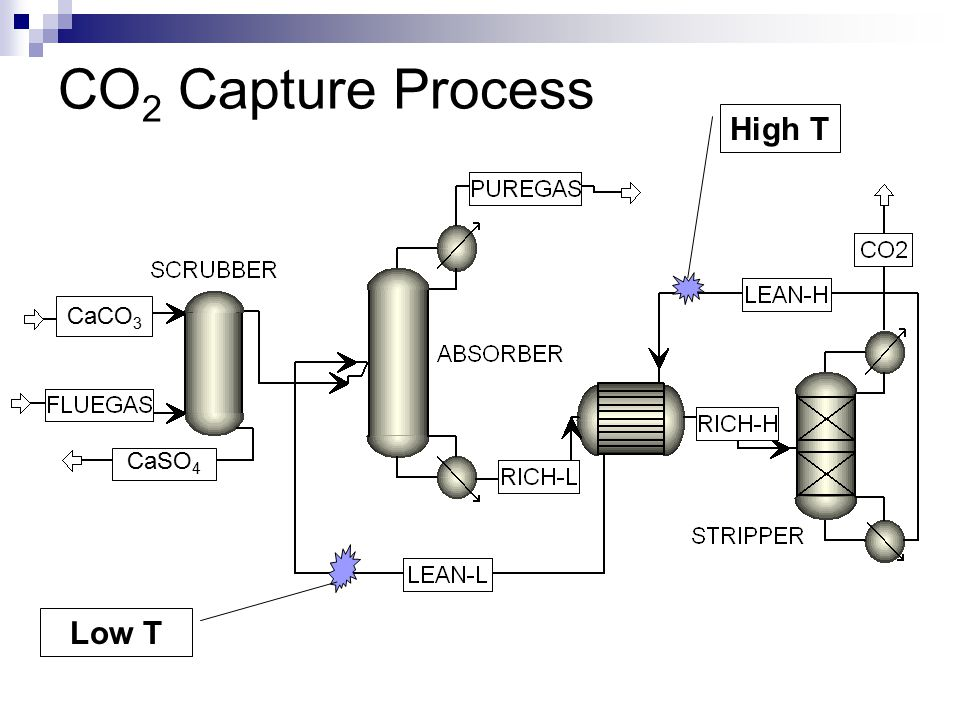 CO 2 Capture Process High T Low T CaSO 4 CaCO 3