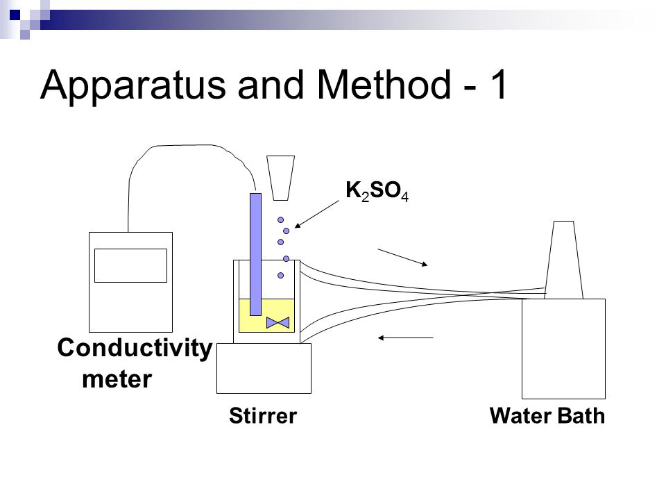 Apparatus and Method - 1 Stirrer K 2 SO 4 Conductivity meter Water Bath