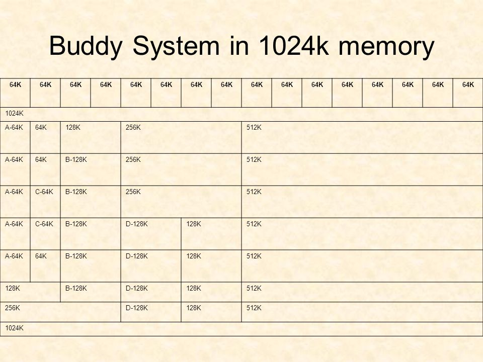 Buddy System in 1024k memory 64K 1024K A-64K64K128K256K512K A-64K64KB-128K256K512K A-64KC-64KB-128K256K512K A-64KC-64KB-128KD-128K128K512K A-64K64KB-1