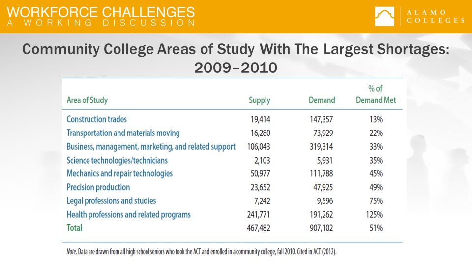Community College Areas of Study With The Largest Shortages: 2009–2010