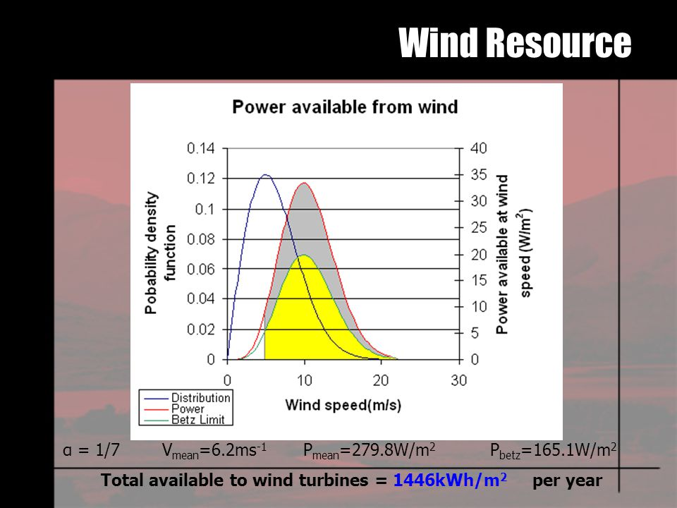 α = 1/7 V mean =6.2ms -1 P mean =279.8W/m 2 P betz =165.1W/m 2 Total available to wind turbines = 1446kWh/m 2 per year Wind Resource