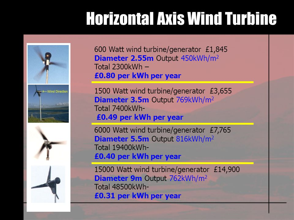 Horizontal Axis Wind Turbine 600 Watt wind turbine/generator £1,845 Diameter 2.55m Output 450kWh/m 2 Total 2300kWh – £0.80 per kWh per year 1500 Watt wind turbine/generator £3,655 Diameter 3.5m Output 769kWh/m 2 Total 7400kWh- £0.49 per kWh per year 6000 Watt wind turbine/generator £7,765 Diameter 5.5m Output 816kWh/m 2 Total 19400kWh- £0.40 per kWh per year 15000 Watt wind turbine/generator £14,900 Diameter 9m Output 762kWh/m 2 Total 48500kWh- £0.31 per kWh per year