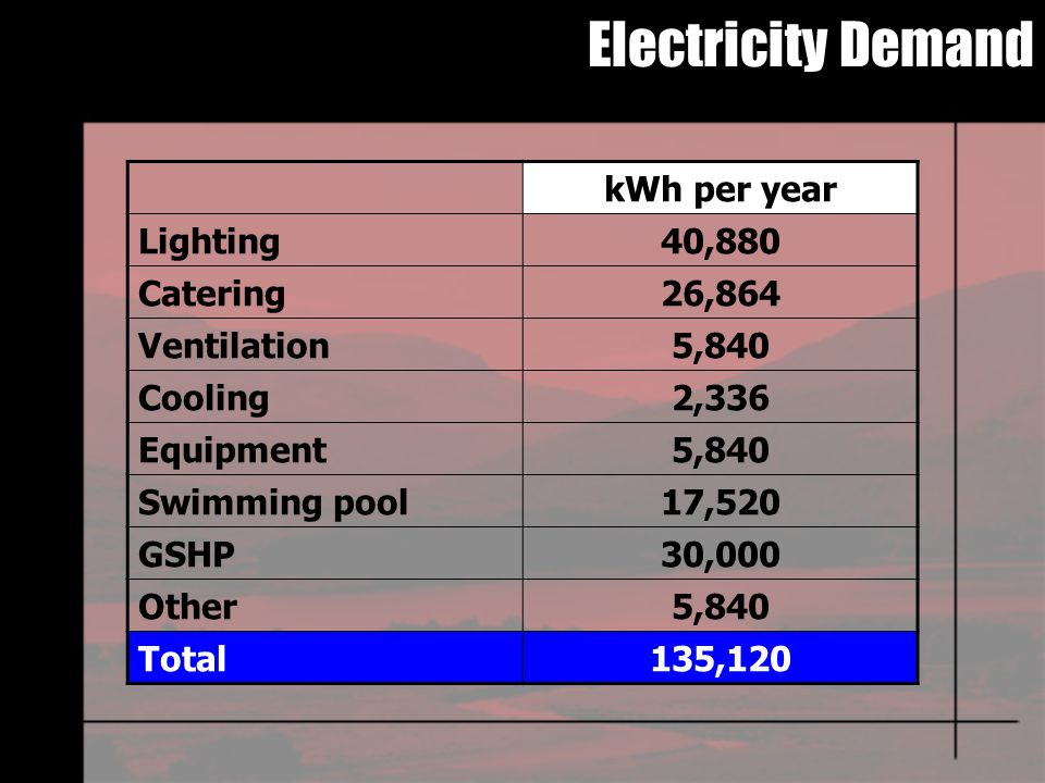 Electricity Demand kWh per year Lighting40,880 Catering26,864 Ventilation5,840 Cooling2,336 Equipment5,840 Swimming pool17,520 GSHP30,000 Other5,840 Total135,120