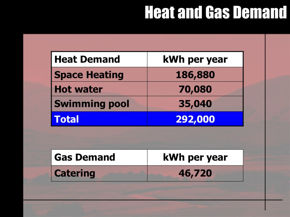 Heat and Gas Demand Heat DemandkWh per year Space Heating186,880 Hot water70,080 Swimming pool35,040 Total292,000 Gas DemandkWh per year Catering46,720