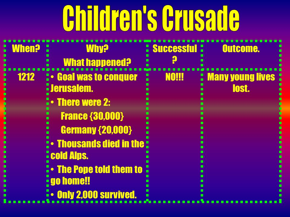 When Why. What happened. Successful . Outcome Goal was to conquer Jerusalem.