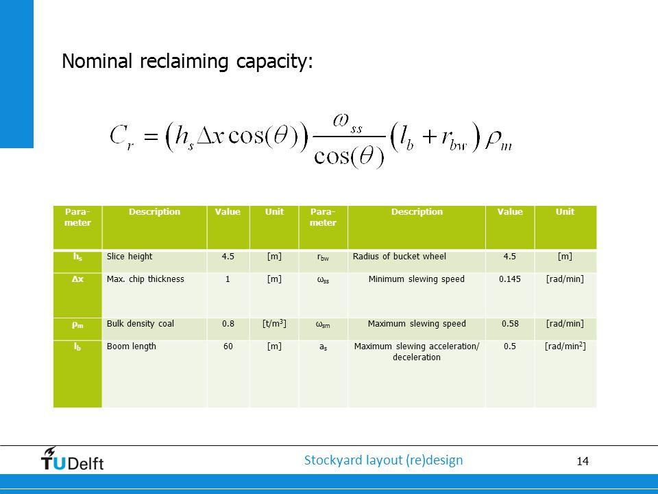 14 Stockyard layout (re)design Nominal reclaiming capacity: Para- meter DescriptionValueUnitPara- meter DescriptionValueUnit hshs Slice height4.5[m]r