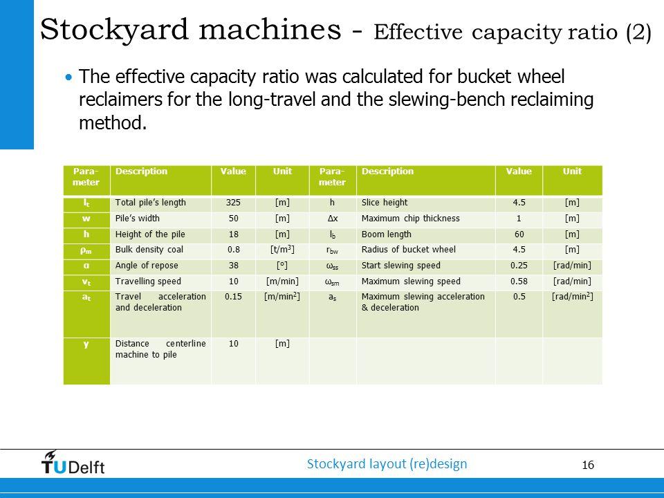 16 Stockyard layout (re)design Stockyard machines - Effective capacity ratio (2) The effective capacity ratio was calculated for bucket wheel reclaime