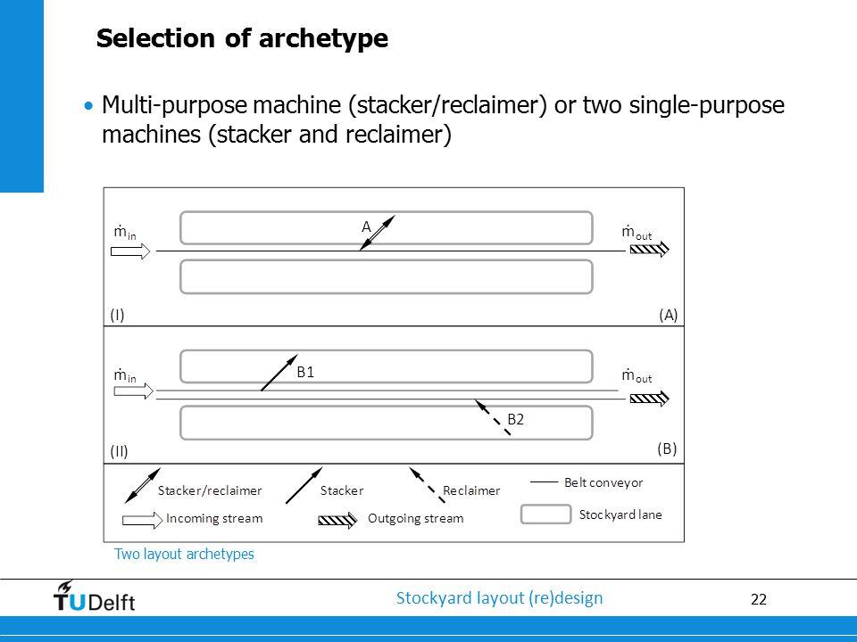 22 Stockyard layout (re)design Multi-purpose machine (stacker/reclaimer) or two single-purpose machines (stacker and reclaimer) Two layout archetypes