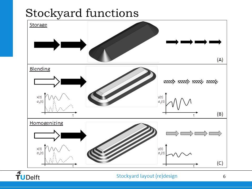 6 Stockyard layout (re)design Stockyard functions