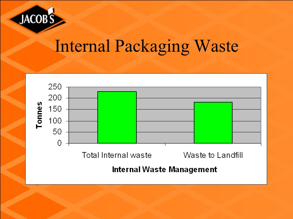Internal Packaging Waste