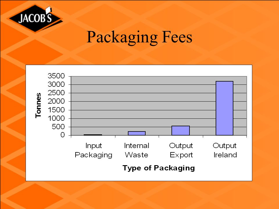 Packaging Fees