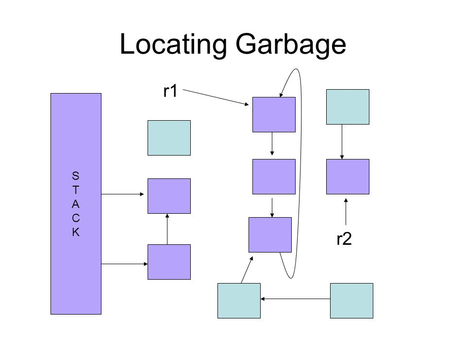 Locating Garbage r1 r2 STACKSTACK